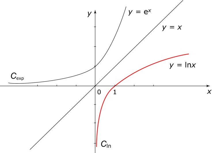 propiedades logaritmo neperiano