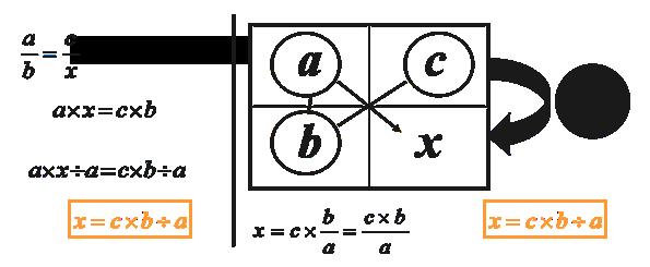 regla inversa del 3